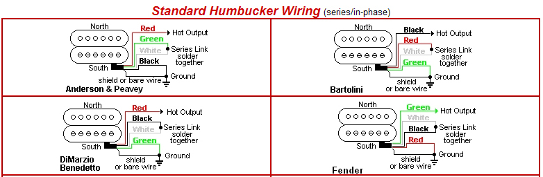 standard humbucker wiring standard humbucker wiring suppliers from rh guitar parts depot com wiring humbucker pickups series parallel Humbucker Guitar Wiring Diagrams